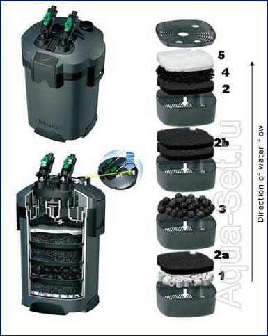 Переделка фильтра Tetra EX 1200 для Земляного аквариума